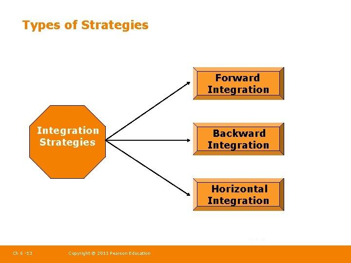 Types of Strategies Forward Integration Strategies Backward Integration Horizontal Integration Ch 5 -13 Ch