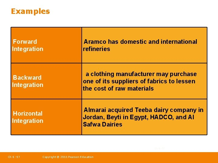 Examples Forward Integration Aramco has domestic and international refineries Backward Integration a clothing manufacturer