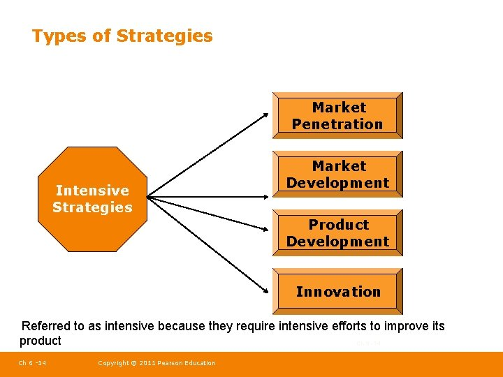 Types of Strategies Market Penetration Intensive Strategies Market Development Product Development Innovation Referred to