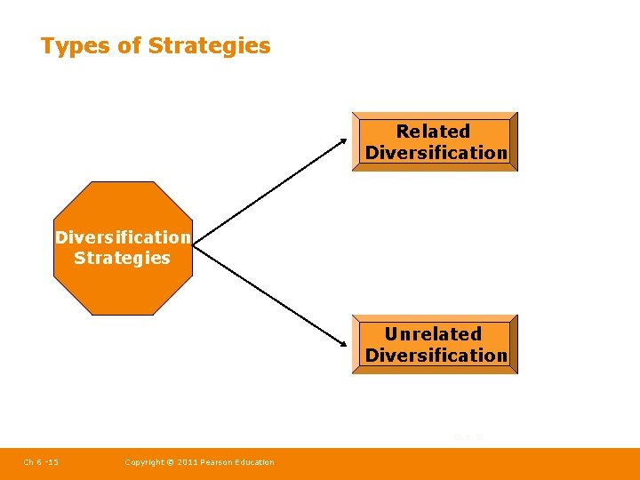 Types of Strategies Related Diversification Strategies Unrelated Diversification Ch 5 -15 Ch 6 -15