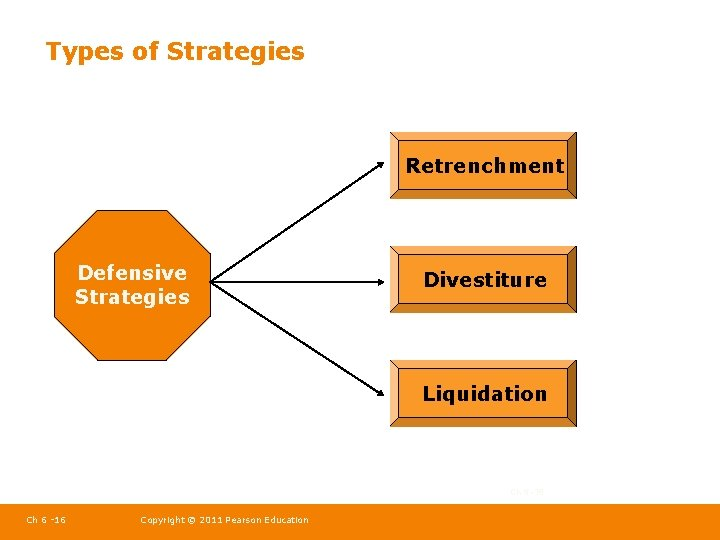 Types of Strategies Retrenchment Defensive Strategies Divestiture Liquidation Ch 5 -16 Ch 6 -16