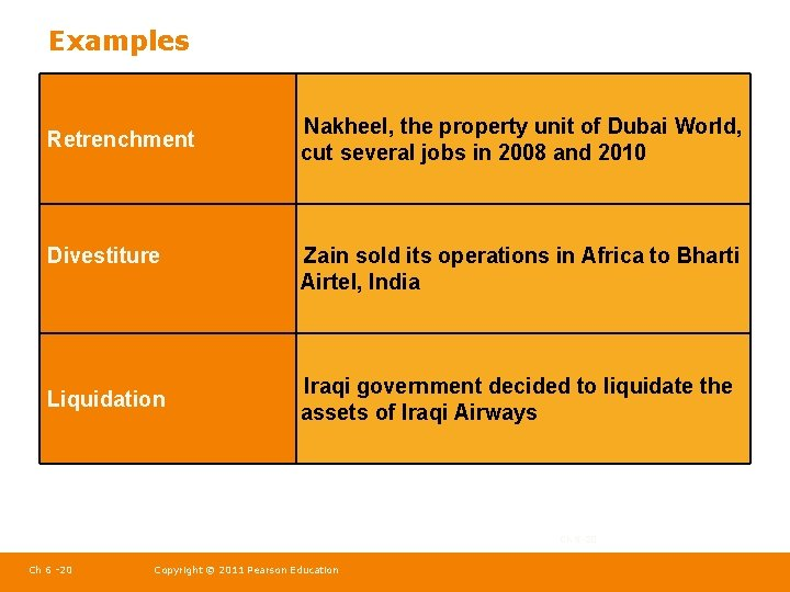 Examples Retrenchment Divestiture Liquidation Nakheel, the property unit of Dubai World, cut several jobs