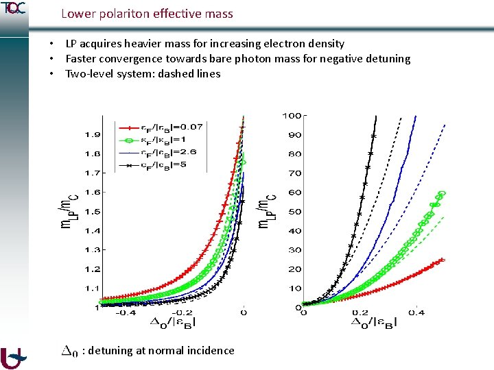 Lower polariton effective mass • LP acquires heavier mass for increasing electron density •