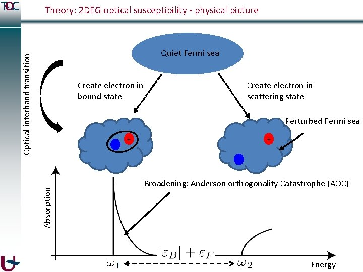 Theory: 2 DEG optical susceptibility - physical picture Optical interband transition Quiet Fermi sea