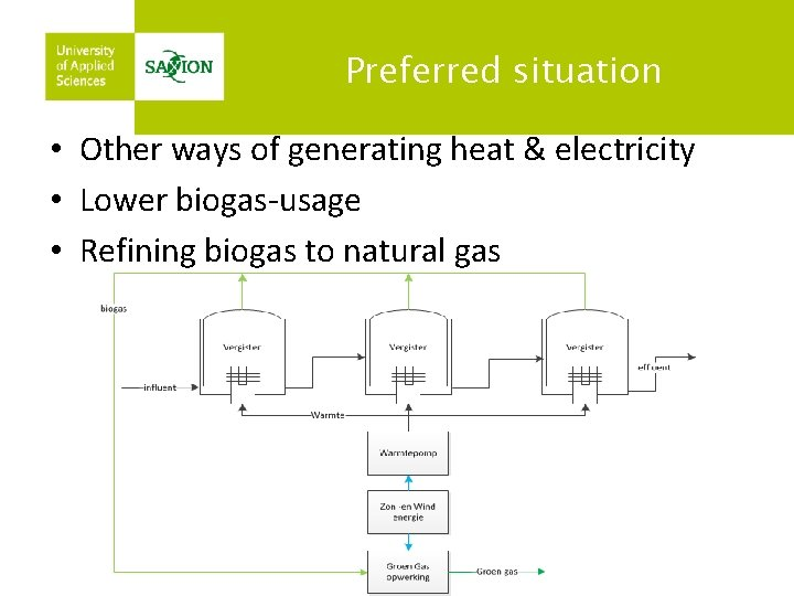Preferred situation • Other ways of generating heat & electricity • Lower biogas-usage •