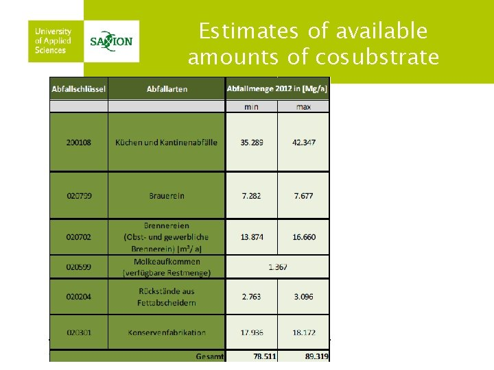 Estimates of available amounts of cosubstrate