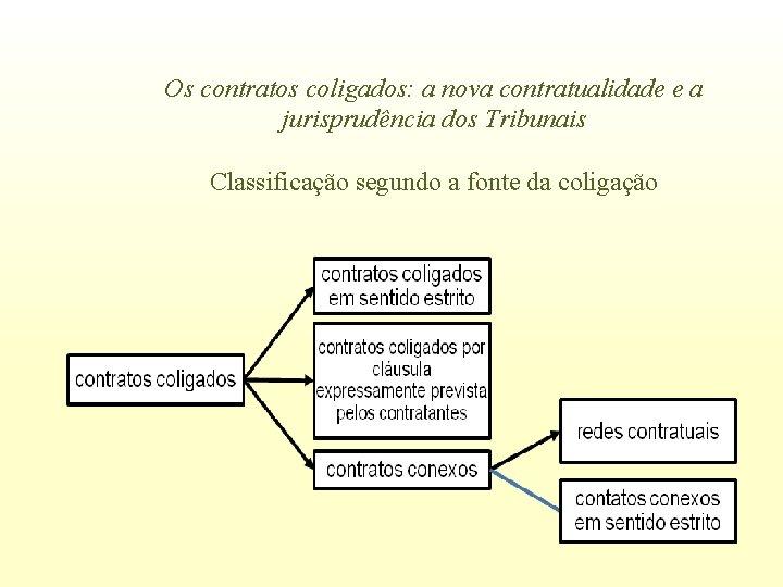 Os contratos coligados: a nova contratualidade e a jurisprudência dos Tribunais Classificação segundo a