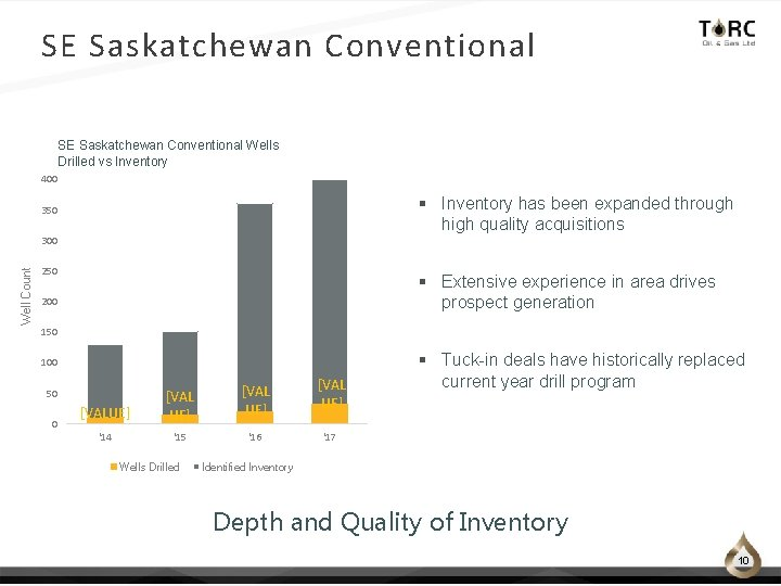 SE Saskatchewan Conventional Wells Drilled vs Inventory 400 § Inventory has been expanded through