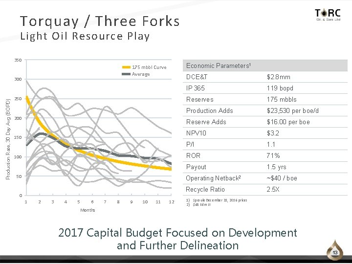 Torquay / Three Forks Light Oil Resource Play 350 300 Production Rate, 30 Day