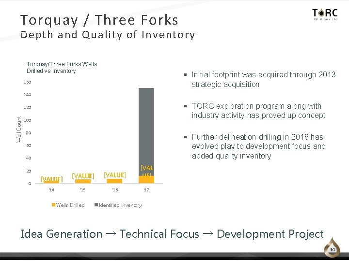 Torquay / Three Forks Depth and Quality of Inventory Torquay/Three Forks Wells Drilled vs