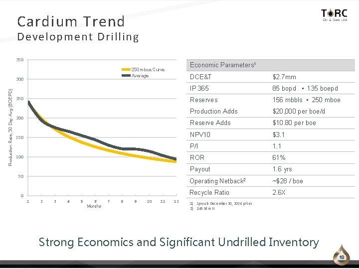 Cardium Trend Development Drilling 350 300 Production Rate, 30 Day Avg (BOEPD) Economic Parameters