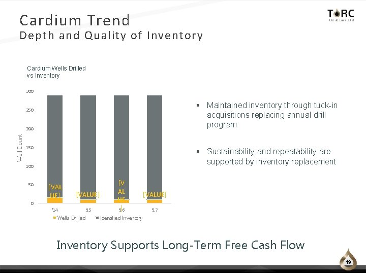 Cardium Trend Depth and Quality of Inventory Cardium Wells Drilled vs Inventory 300 §