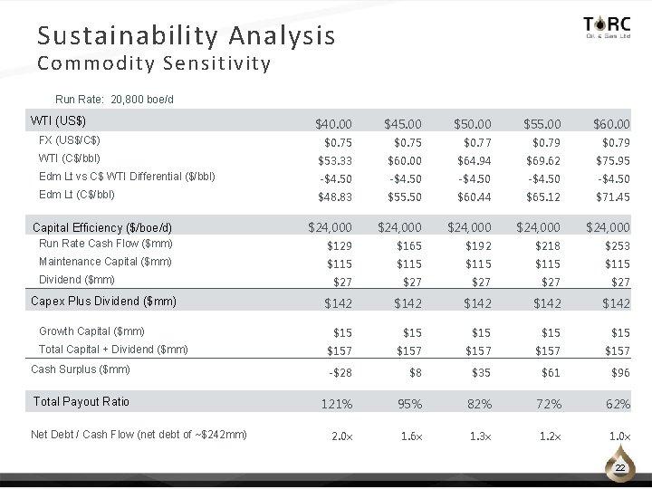 Sustainability Analysis Commodity Sensitivity Run Rate: 20, 800 boe/d WTI (US$) $40. 00 $45.