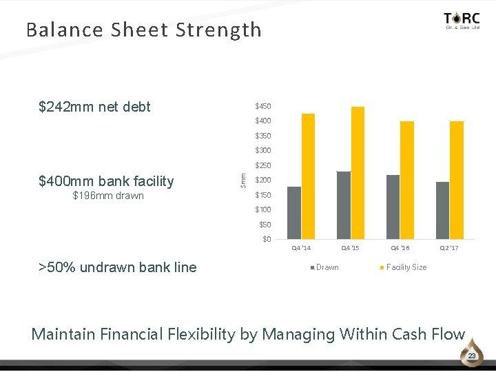 Balance Sheet Strength $242 mm net debt $450 $400 $350 $300 $400 mm bank