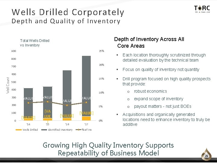 Wells Drilled Corporately Depth and Quality of Inventory Depth of Inventory Across All Core