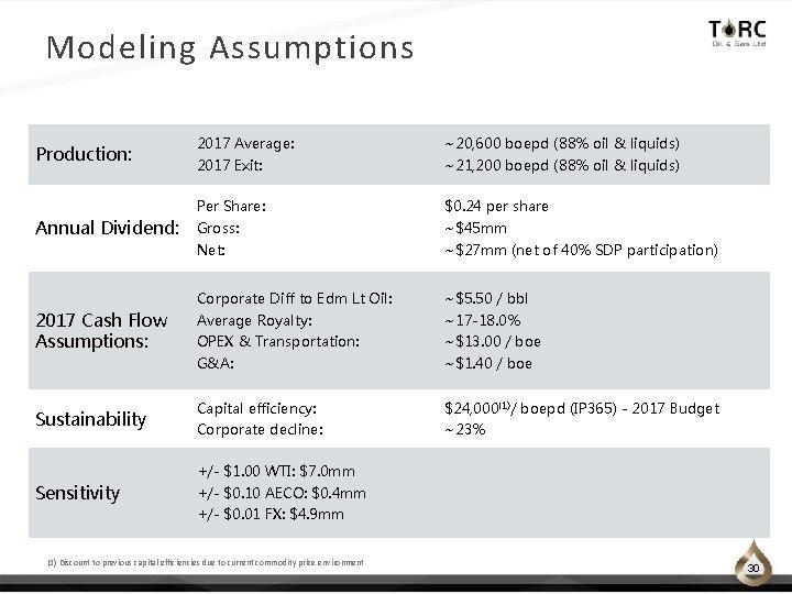 Modeling Assumptions Production: 2017 Average: ~20, 600 boepd (88% oil & liquids) 2017 Exit: