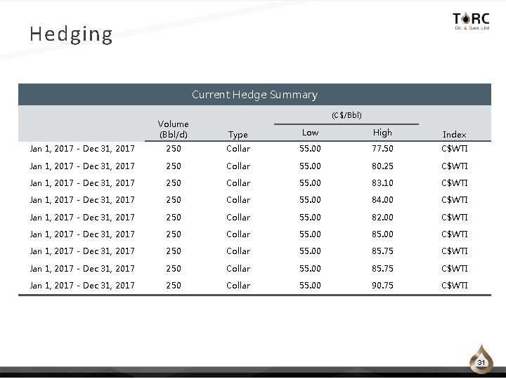 Hedging Current Hedge Summary (C$/Bbl) Volume (Bbl/d) Type Low High Index Jan 1, 2017