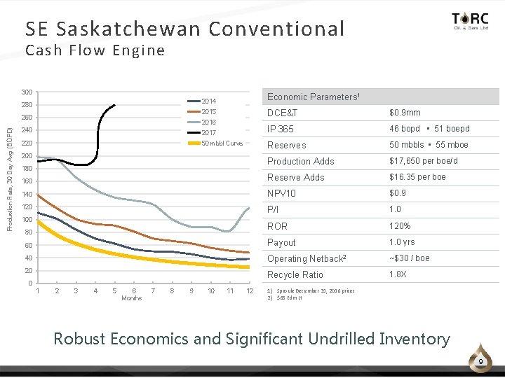 SE Saskatchewan Conventional Cash Flow Engine 300 2014 Economic Parameters 1 2015 DCE&T $0.