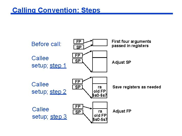 Calling Convention: Steps Before call: FP SP First four arguments passed in registers Callee