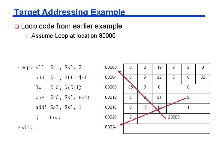 Target Addressing Example q Loop code from earlier example l Assume Loop at location