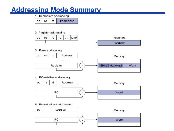 Addressing Mode Summary