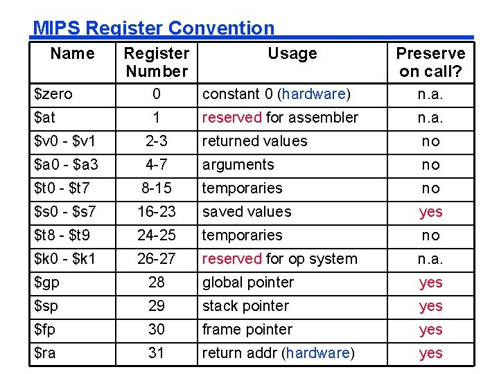 MIPS Register Convention Name Register Number Usage Preserve on call? $zero 0 constant 0