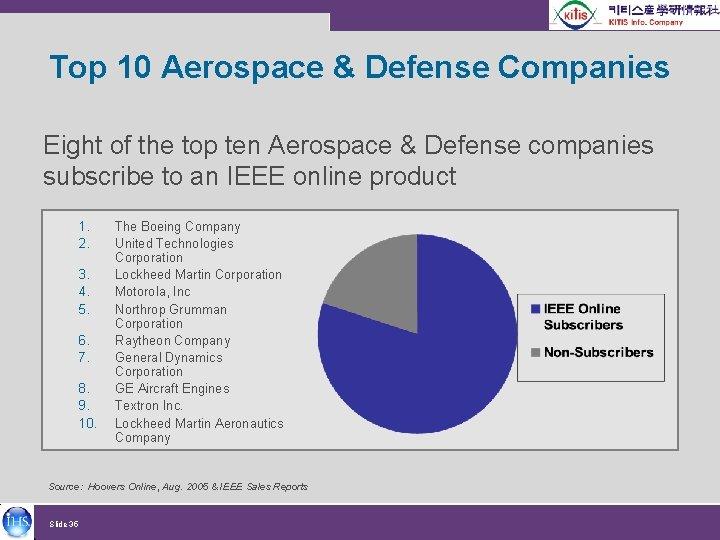 Top 10 Aerospace & Defense Companies Eight of the top ten Aerospace & Defense