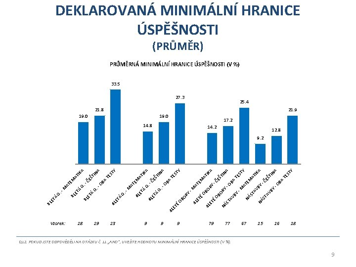 DEKLAROVANÁ MINIMÁLNÍ HRANICE ÚSPĚŠNOSTI (PRŮMĚR) PRŮMĚRNÁ MINIMÁLNÍ HRANICE ÚSPĚŠNOSTI (V %) 33. 5 27.