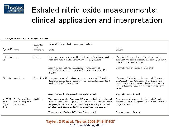 Exhaled nitric oxide measurements: clinical application and interpretation. Taylor, D R et al. Thorax