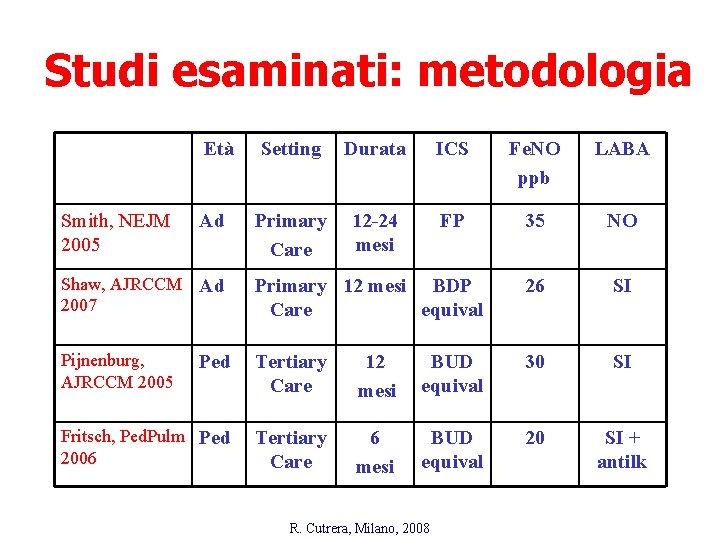 Studi esaminati: metodologia Età Smith, NEJM 2005 Ad Setting Durata ICS Fe. NO ppb