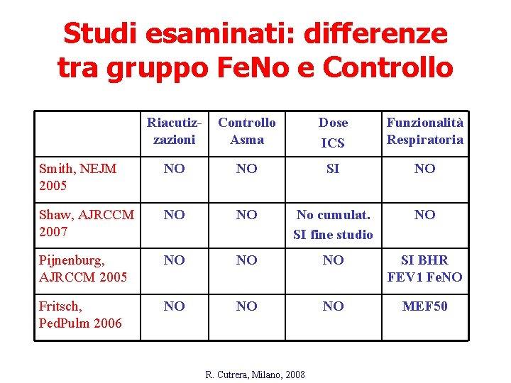 Studi esaminati: differenze tra gruppo Fe. No e Controllo Riacutizzazioni Controllo Asma Dose ICS