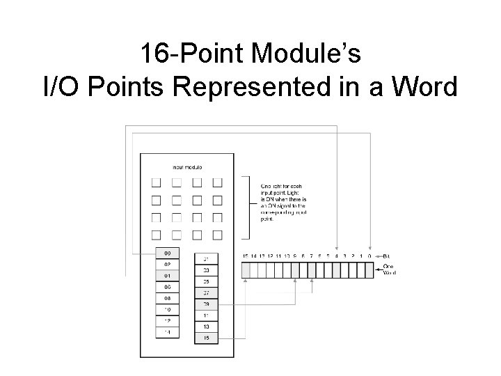 16 -Point Module's I/O Points Represented in a Word