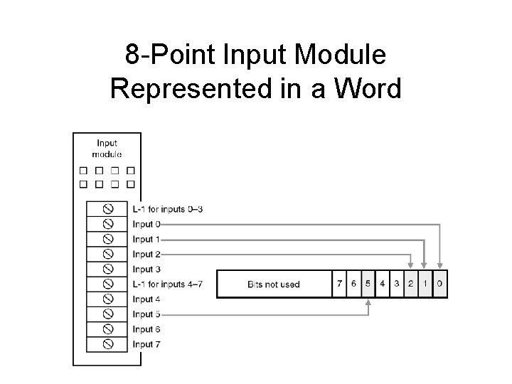 8 -Point Input Module Represented in a Word
