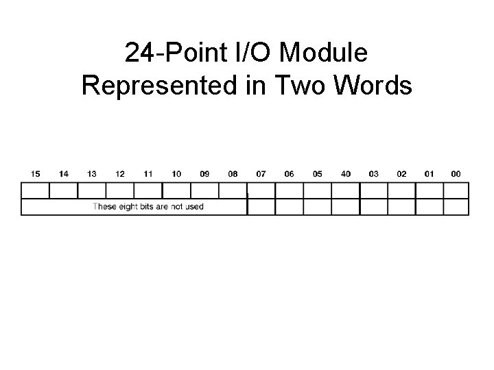 24 -Point I/O Module Represented in Two Words