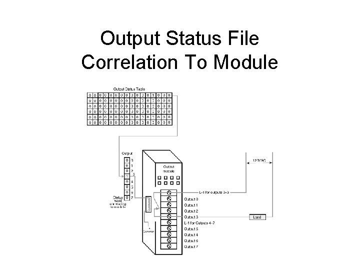 Output Status File Correlation To Module