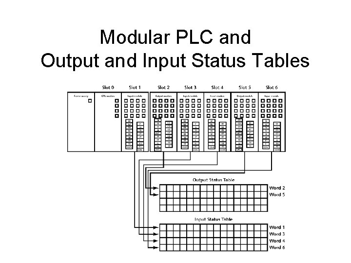 Modular PLC and Output and Input Status Tables