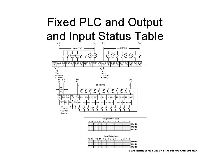 Fixed PLC and Output and Input Status Table Image courtesy of Allen-Bradley, a Rockwell