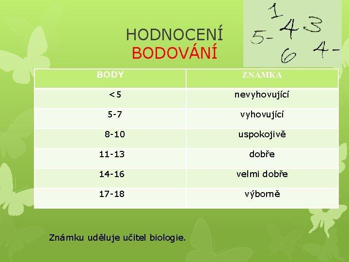 HODNOCENÍ BODOVÁNÍ BODY ZNÁMKA <5 nevyhovující 5 -7 vyhovující 8 -10 uspokojivě 11 -13