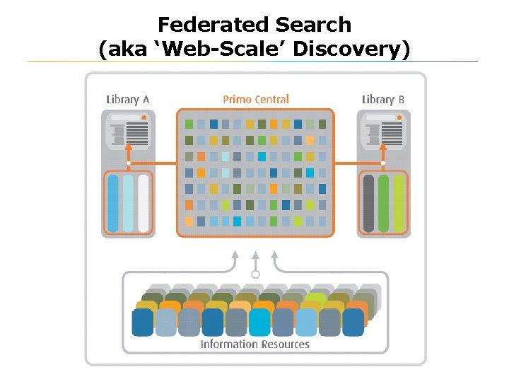 Federated Search (aka 'Web-Scale' Discovery) Stellenbosch, February 2010
