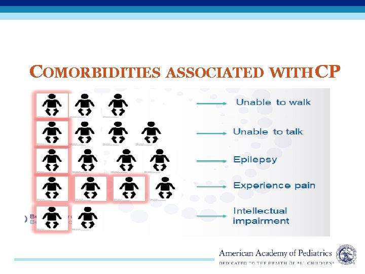 COMORBIDITIES ASSOCIATED WITH CP