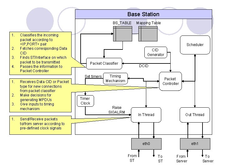 Base Station BS_TABLE 1. 2. 3. 4. Classifies the incoming packet according to <IP,