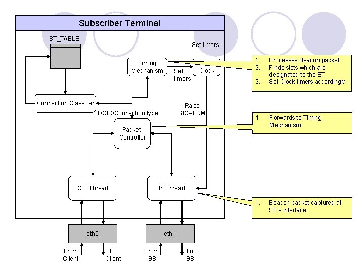 Subscriber Terminal ST_TABLE Set timers Timing Mechanism Set timers Connection Classifier Timer Clock Raise