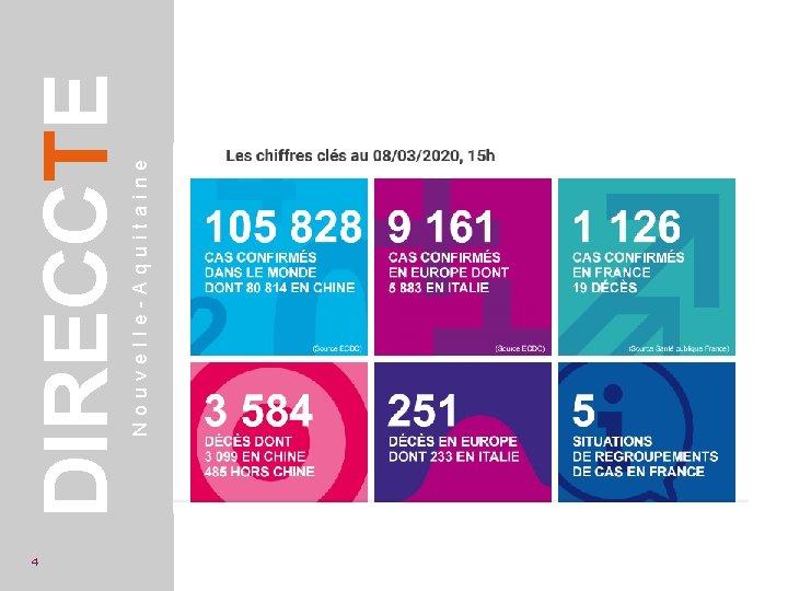 Nouvelle-Aquitaine DIRECCTE 4 Données Santé Publique France