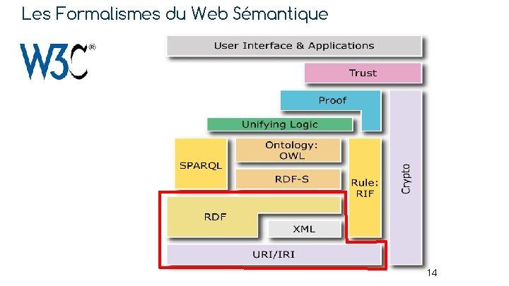 Les Formalismes du Web Sémantique 14