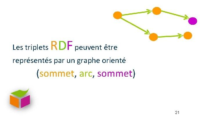 Les triplets RDF peuvent être représentés par un graphe orienté (sommet, arc, sommet) 21