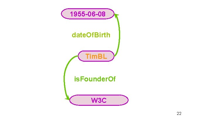 1955 -06 -08 date. Of. Birth Tim. BL is. Founder. Of W 3 C