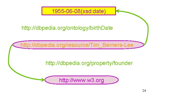 1955 -06 -08(xsd: date) http: //dbpedia. org/ontology/birth. Date http: //dbpedia. org/resource/Tim_Berners-Lee http: //dbpedia. org/property/founder