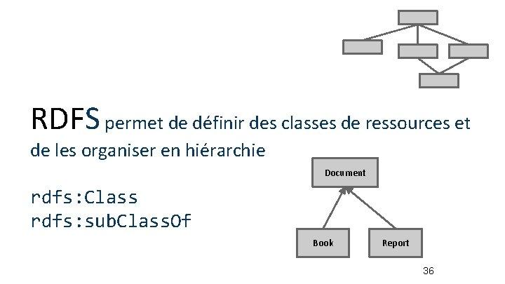 RDFS permet de définir des classes de ressources et de les organiser en hiérarchie