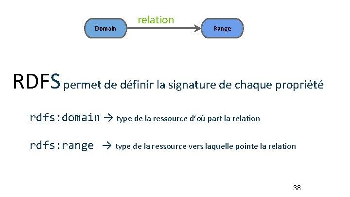 Domain relation Range RDFS permet de définir la signature de chaque propriété rdfs: domain
