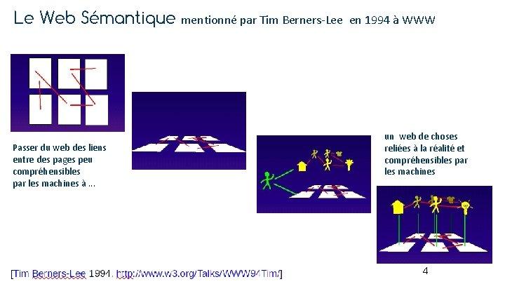 Le Web Sémantique mentionné par Tim Berners-Lee Passer du web des liens entre des